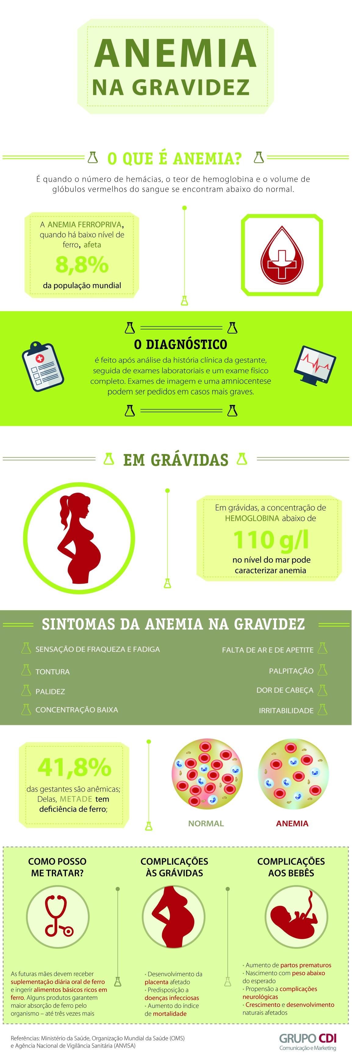 infografico_anemia